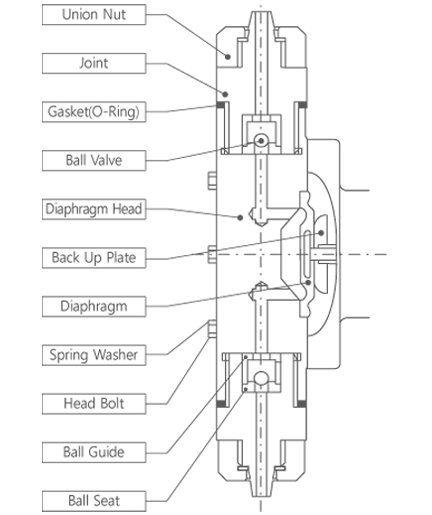 dma_structure